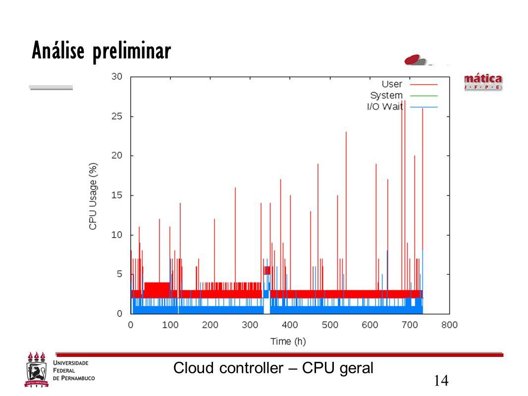 14 Análise preliminar Cloud controller – CPU geral