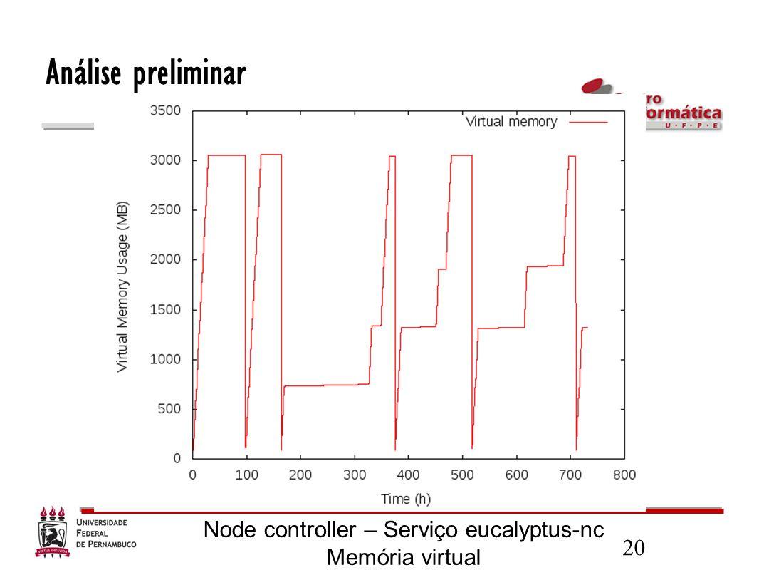 20 Análise preliminar Node controller – Serviço eucalyptus-nc Memória virtual