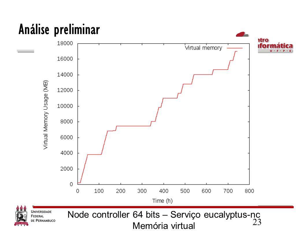 23 Análise preliminar Node controller 64 bits – Serviço eucalyptus-nc Memória virtual