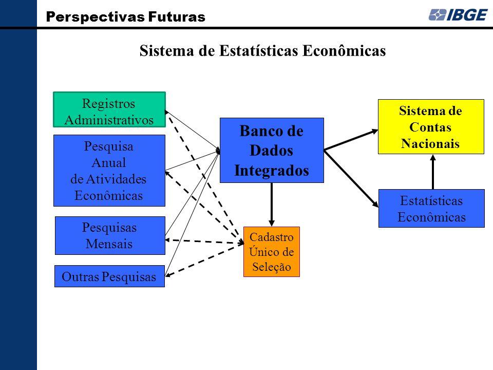 Sistema de Estatísticas Econômicas Banco de Dados Integrados Sistema de Contas Nacionais Registros Administrativos Cadastro Único de Seleção Pesquisa