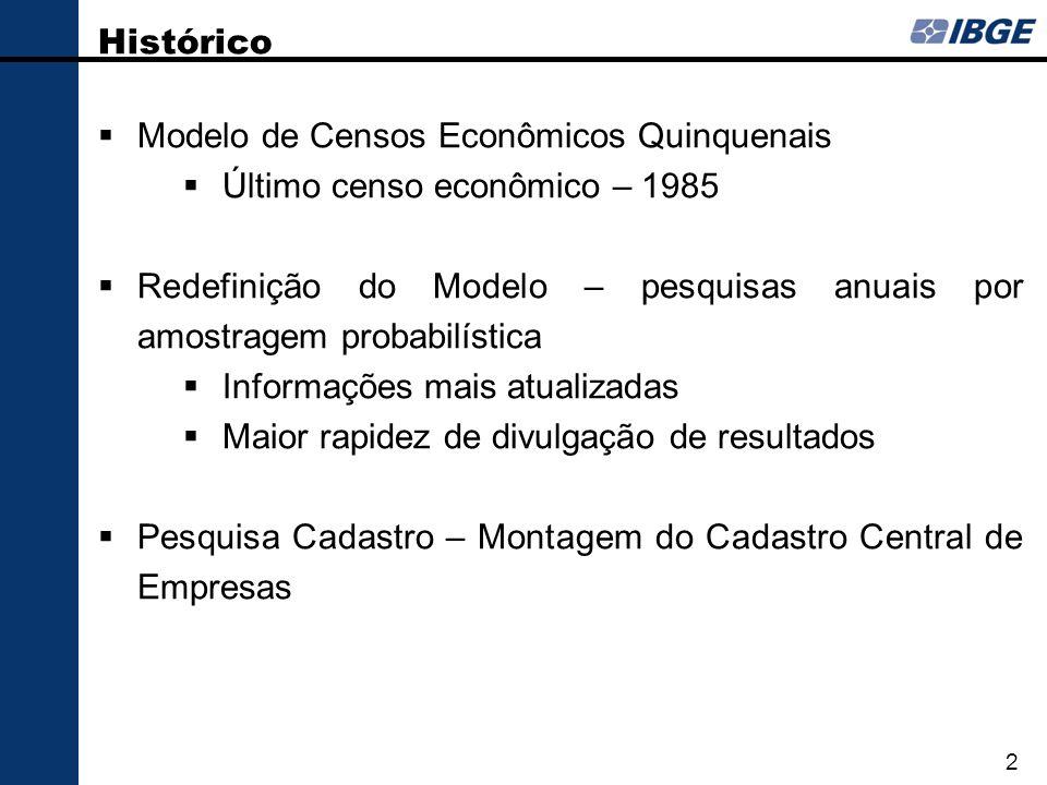 Histórico Modelo de Censos Econômicos Quinquenais Último censo econômico – 1985 Redefinição do Modelo – pesquisas anuais por amostragem probabilística