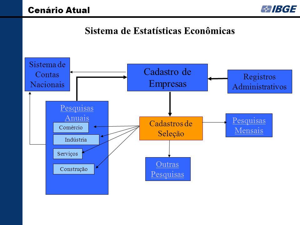 Sistema de Estatísticas Econômicas Cadastro de Empresas Registros Administrativos Pesquisas Anuais Comércio Indústria Serviços Construção Sistema de C
