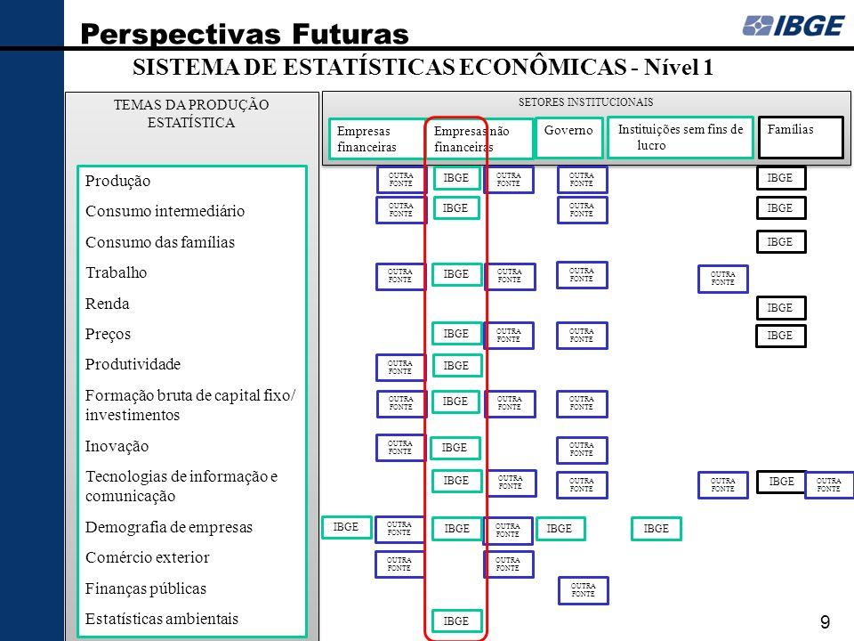 SETORES INSTITUCIONAIS TEMAS DA PRODUÇÃO ESTATÍSTICA SISTEMA DE ESTATÍSTICAS ECONÔMICAS - Nível 1 Produção Consumo intermediário Consumo das famílias