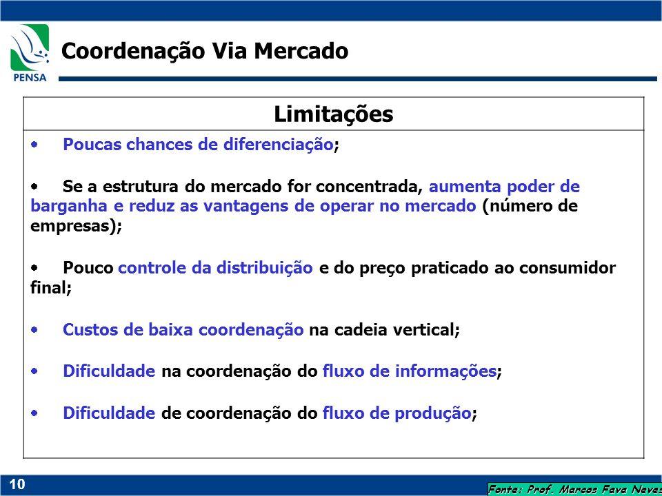10 Fonte: Prof. Marcos Fava Neves Limitações Poucas chances de diferenciação; Se a estrutura do mercado for concentrada, aumenta poder de barganha e r
