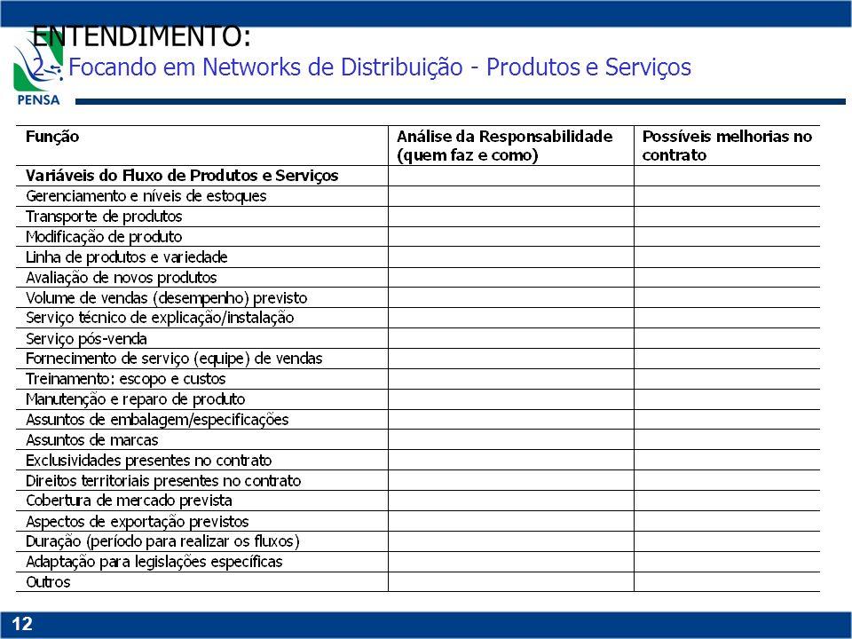 12 ENTENDIMENTO: 2 - Focando em Networks de Distribuição - Produtos e Serviços