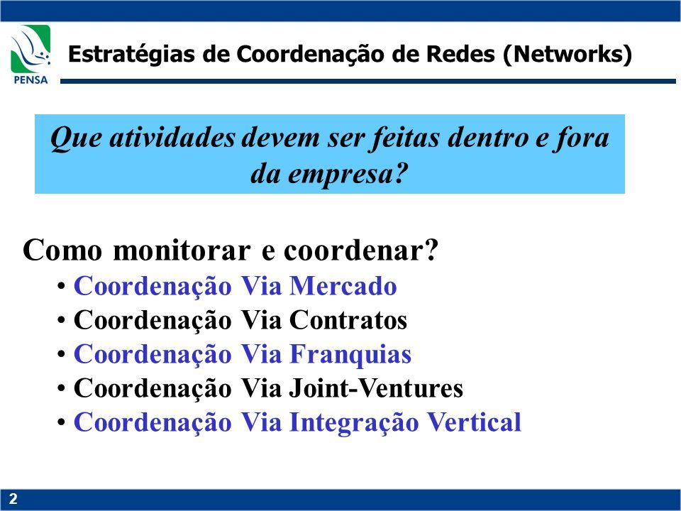 2 Estratégias de Coordenação de Redes (Networks) Como monitorar e coordenar? Coordenação Via Mercado Coordenação Via Contratos Coordenação Via Franqui