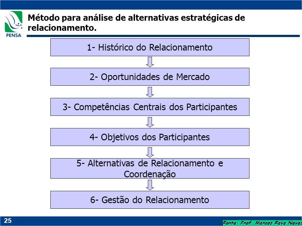 25 Método para análise de alternativas estratégicas de relacionamento. 1- Histórico do Relacionamento 2- Oportunidades de Mercado 3- Competências Cent