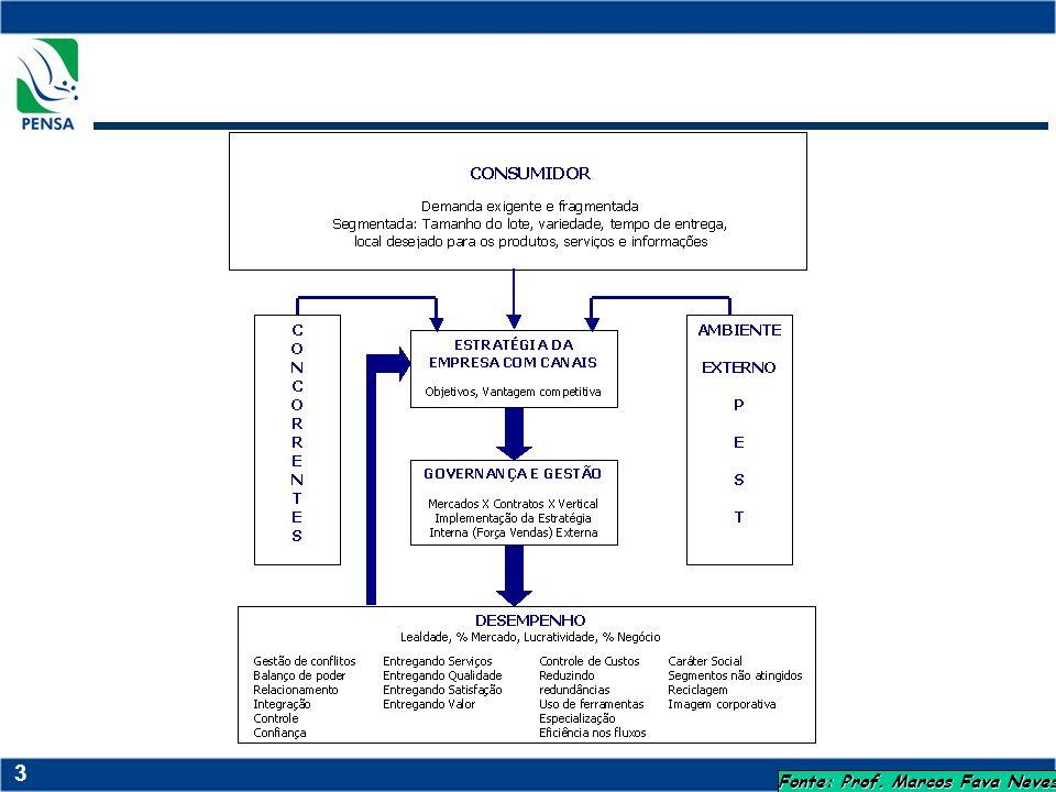 44 Integração vertical Alta especificidade (atributos de qualidade) Alto risco Difícil monitoramento Concentração e barganha