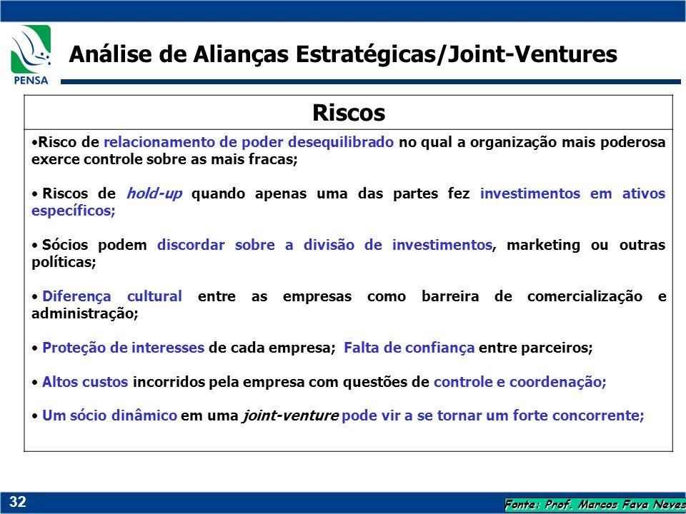 32 Fonte: Prof. Marcos Fava Neves Riscos Risco de relacionamento de poder desequilibrado no qual a organização mais poderosa exerce controle sobre as