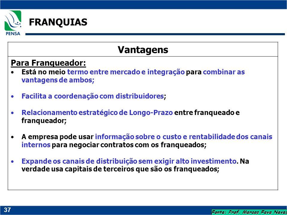 37 FRANQUIAS Fonte: Prof. Marcos Fava Neves Vantagens Para Franqueador: Está no meio termo entre mercado e integração para combinar as vantagens de am