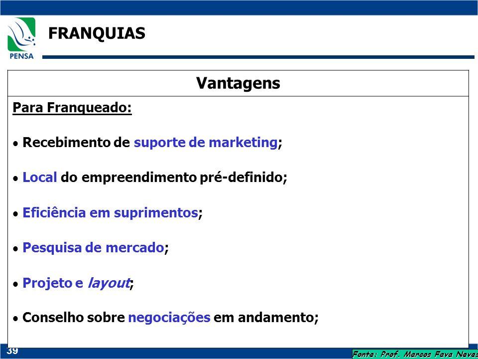 39 FRANQUIAS Fonte: Prof. Marcos Fava Neves Vantagens Para Franqueado: Recebimento de suporte de marketing; Local do empreendimento pré-definido; Efic