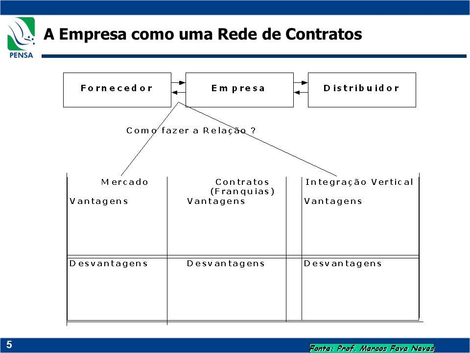 5 A Empresa como uma Rede de Contratos Fonte: Prof. Marcos Fava Neves