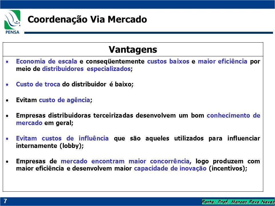 7 Coordenação Via Mercado Fonte: Prof. Marcos Fava Neves Vantagens Economia de escala e conseqüentemente custos baixos e maior eficiência por meio de