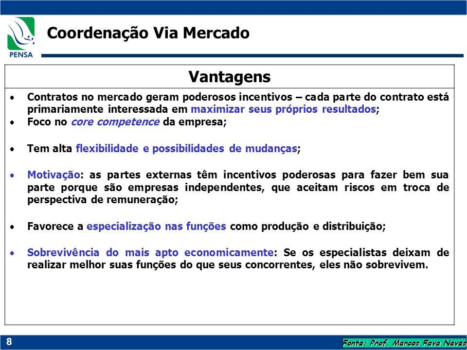 8 Fonte: Prof. Marcos Fava Neves Vantagens Contratos no mercado geram poderosos incentivos – cada parte do contrato está primariamente interessada em