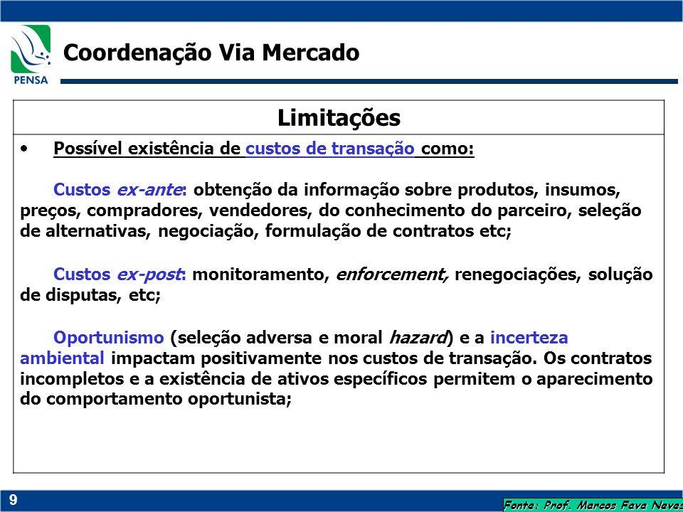 9 Fonte: Prof. Marcos Fava Neves Limitações Possível existência de custos de transação como: Custos ex-ante: obtenção da informação sobre produtos, in