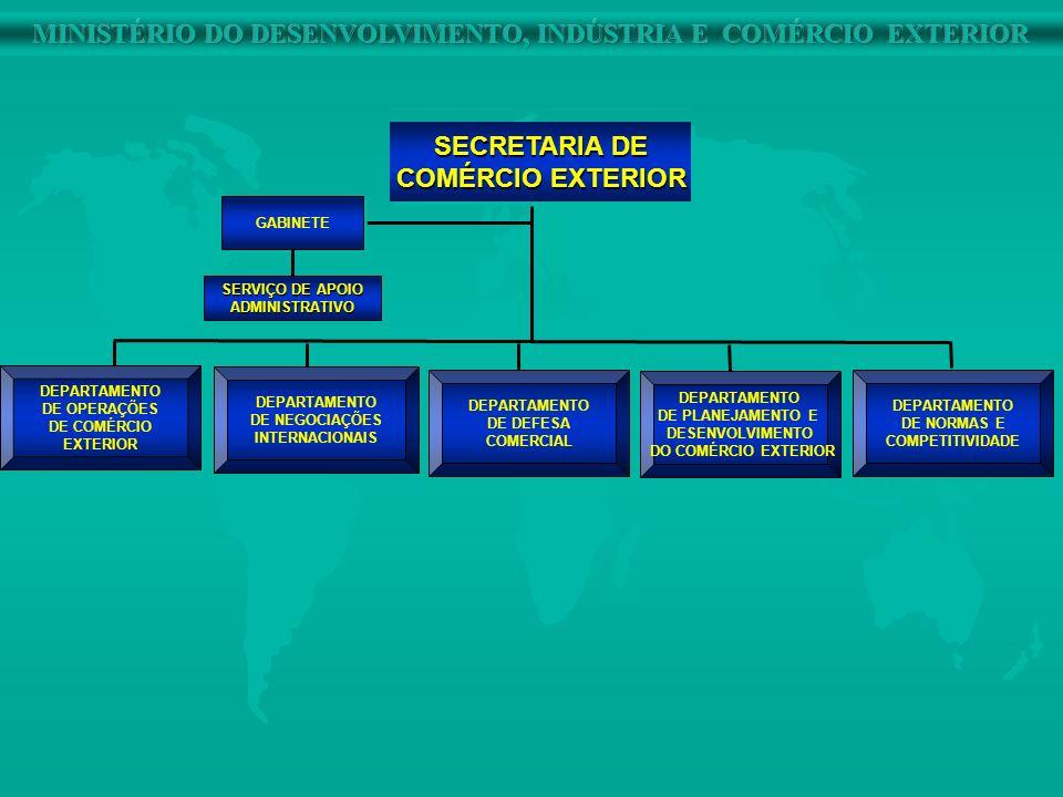 DEPARTAMENTO DE OPERAÇÕES DE COMÉRCIO EXTERIOR DEPARTAMENTO DE NEGOCIAÇÕES INTERNACIONAIS DEPARTAMENTO DE DEFESA COMERCIAL DEPARTAMENTO DE PLANEJAMENT