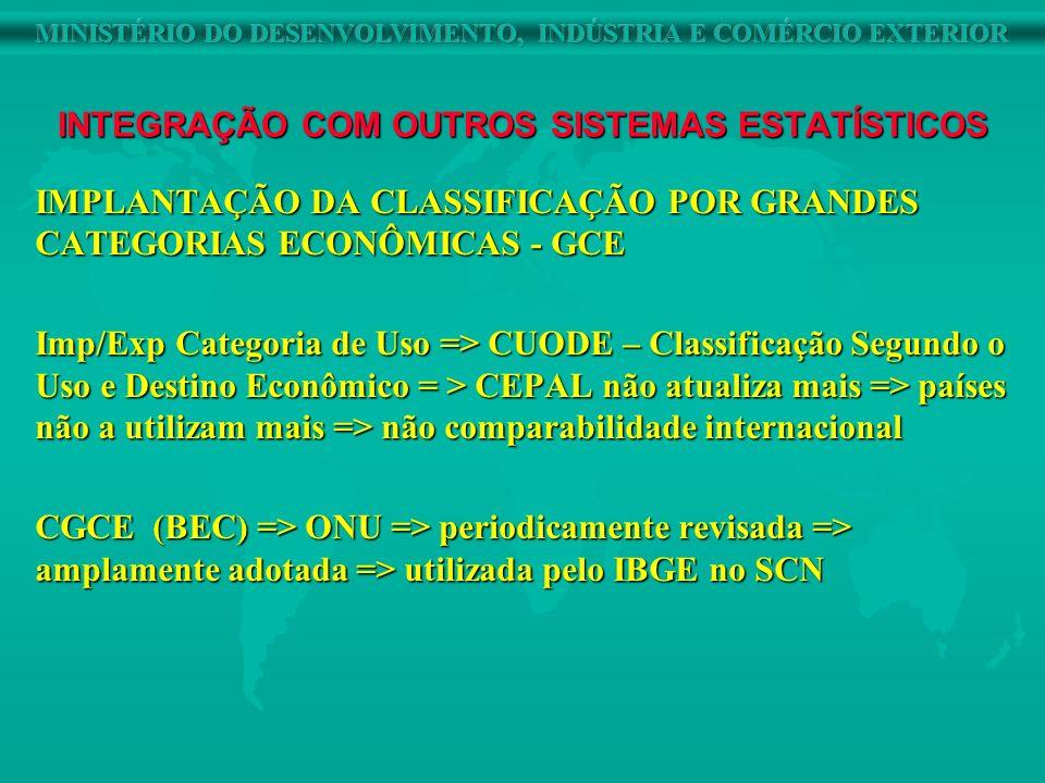 INTEGRAÇÃO COM OUTROS SISTEMAS ESTATÍSTICOS IMPLANTAÇÃO DA CLASSIFICAÇÃO POR GRANDES CATEGORIAS ECONÔMICAS - GCE Imp/Exp Categoria de Uso => CUODE – C