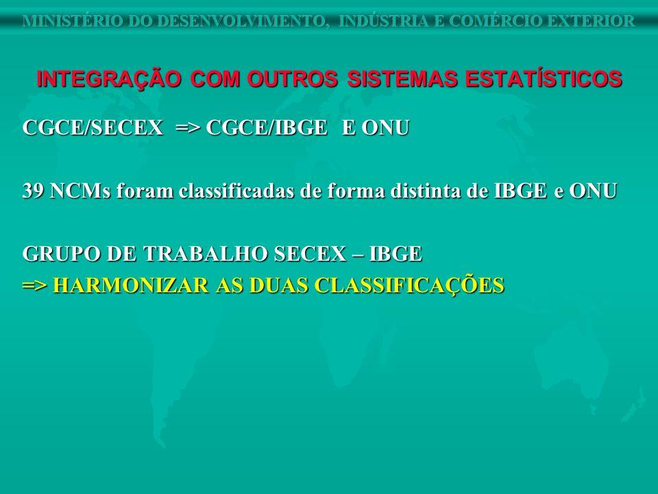 INTEGRAÇÃO COM OUTROS SISTEMAS ESTATÍSTICOS CGCE/SECEX => CGCE/IBGE E ONU 39 NCMs foram classificadas de forma distinta de IBGE e ONU GRUPO DE TRABALH