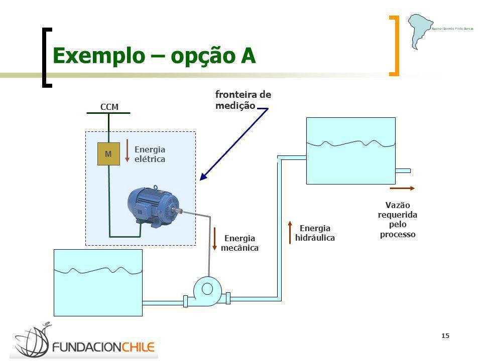 15 Exemplo – opção A CCM M Energia elétrica Energia mecânica Energia hidráulica Vazão requerida pelo processo fronteira de medição