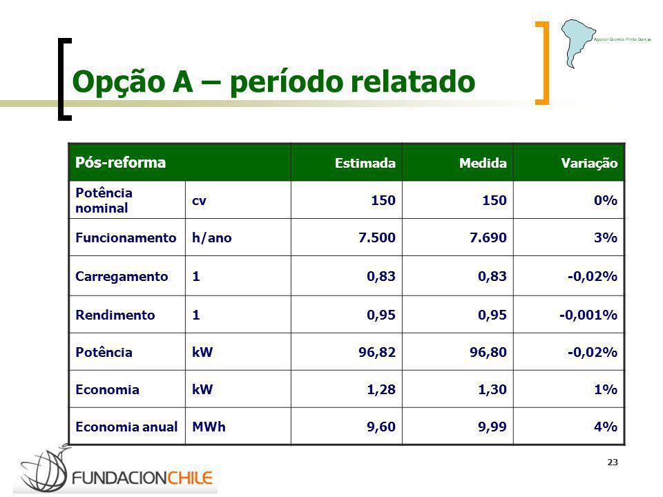 23 Opção A – período relatado Pós-reforma EstimadaMedidaVariação Potência nominal cv 150 0% Funcionamentoh/ano7.5007.6903% Carregamento1 0,83 -0,02% R