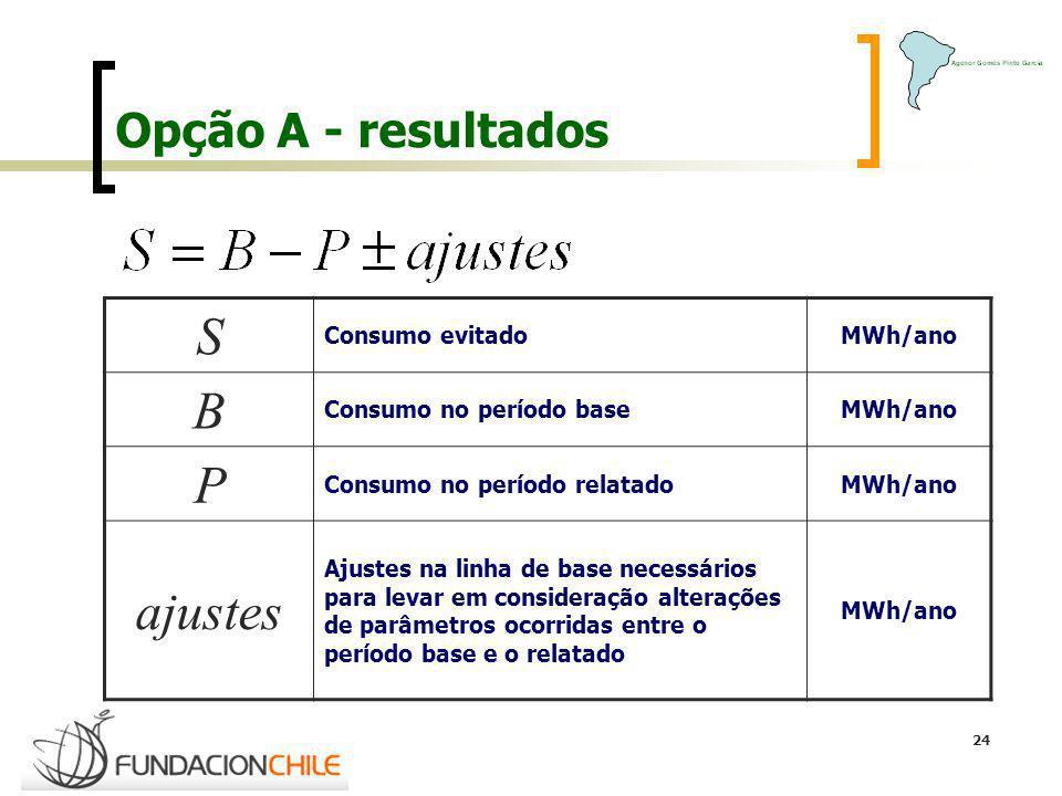 24 Opção A - resultados S Consumo evitadoMWh/ano B Consumo no período baseMWh/ano P Consumo no período relatadoMWh/ano ajustes Ajustes na linha de bas