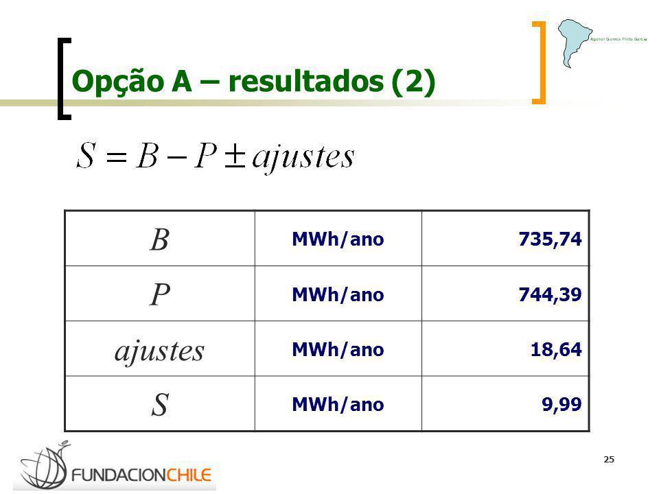 25 Opção A – resultados (2) B MWh/ano 735,74 P MWh/ano 744,39 ajustes MWh/ano 18,64 S MWh/ano 9,99