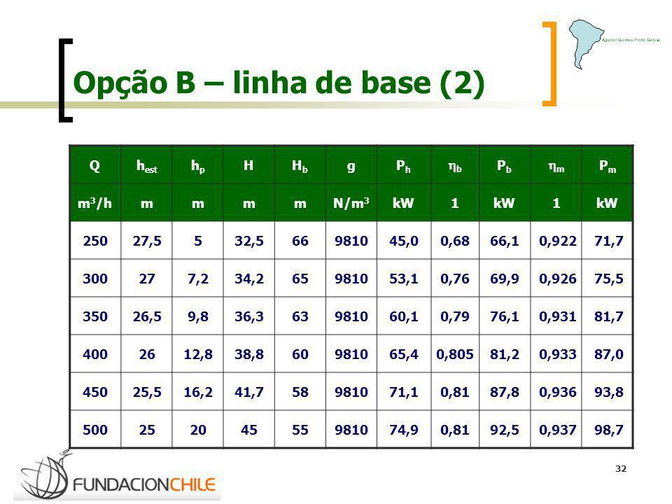 32 Opção B – linha de base (2) Qh est hphp HHbHb gPhPh b PbPb m PmPm m 3 /hmmmmN/m 3 kW1 1 25027,5532,566981045,00,6866,1 0,922 71,7 300277,234,265981