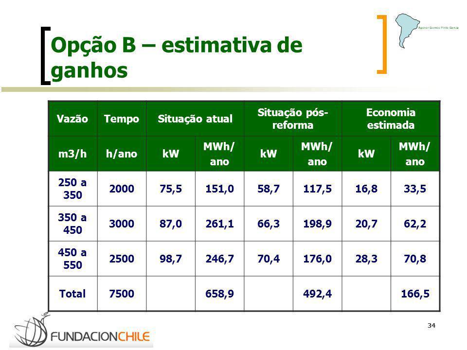 34 Opção B – estimativa de ganhos VazãoTempoSituação atual Situação pós- reforma Economia estimada m3/hh/anokW MWh/ ano kW MWh/ ano kW MWh/ ano 250 a