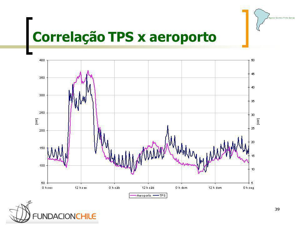 39 Correlação TPS x aeroporto