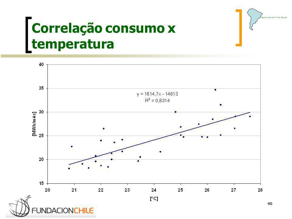 40 Correlação consumo x temperatura