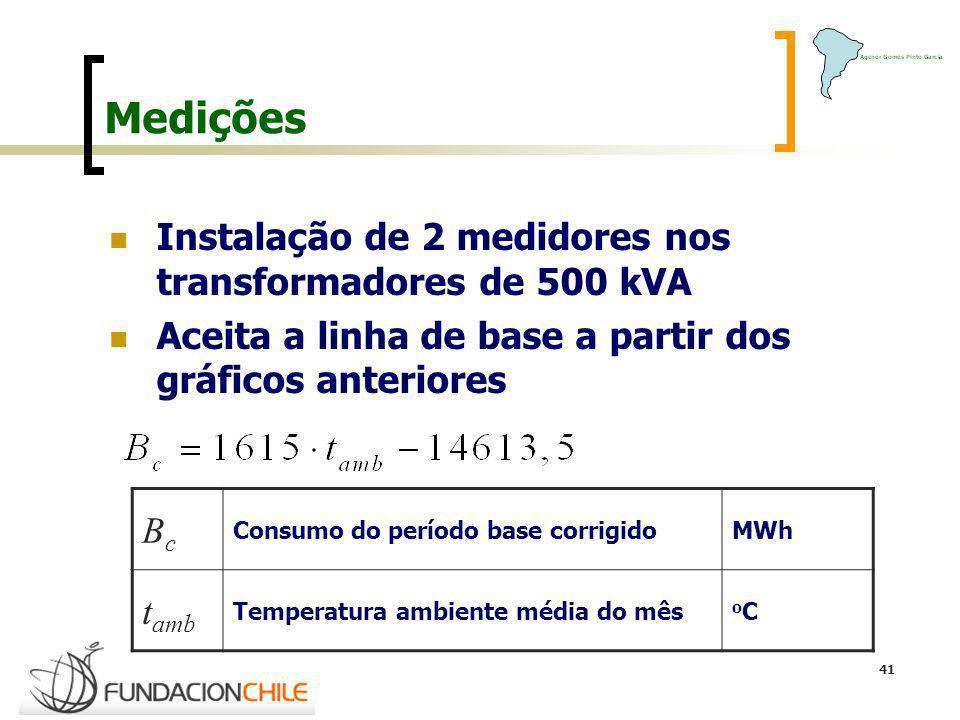 41 Medições Instalação de 2 medidores nos transformadores de 500 kVA Aceita a linha de base a partir dos gráficos anteriores BcBc Consumo do período b