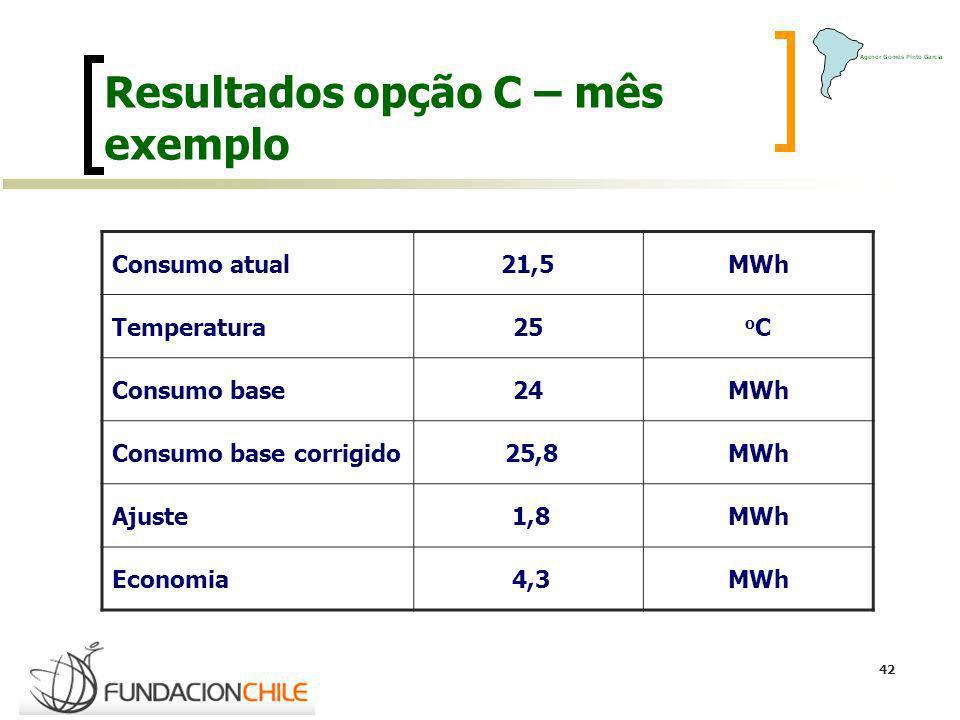 42 Resultados opção C – mês exemplo Consumo atual21,5MWh Temperatura25 oCoC Consumo base24MWh Consumo base corrigido 25,8MWh Ajuste 1,8MWh Economia 4,