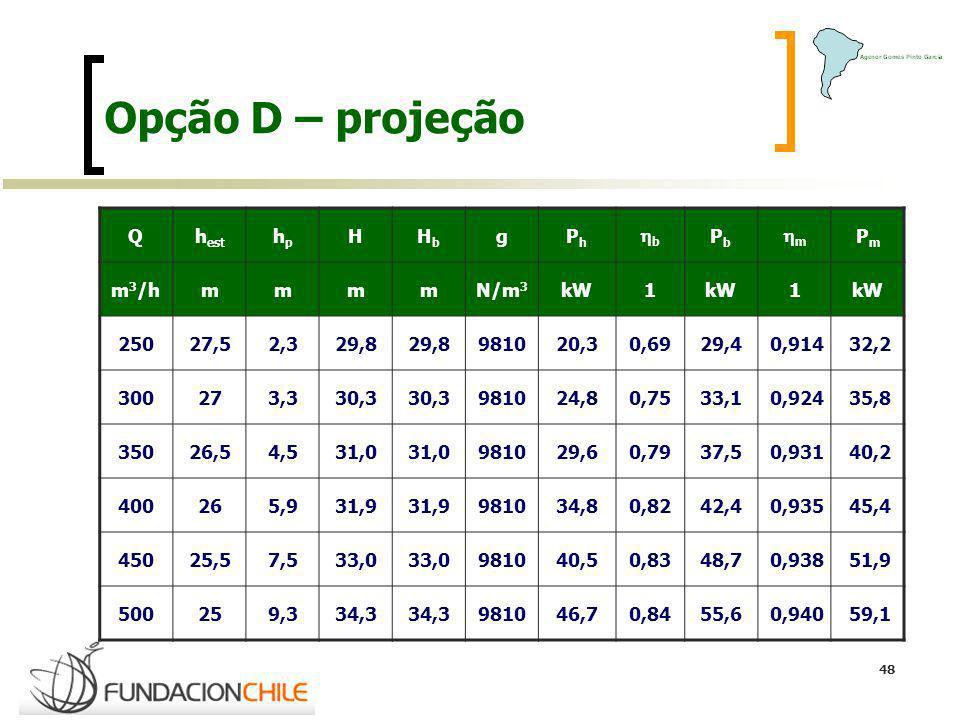 48 Opção D – projeção Qh est hphp HHbHb gPhPh b PbPb m PmPm m 3 /hmmmmN/m 3 kW1 1 25027,52,329,8 981020,30,6929,4 0,914 32,2 300273,330,3 981024,80,75