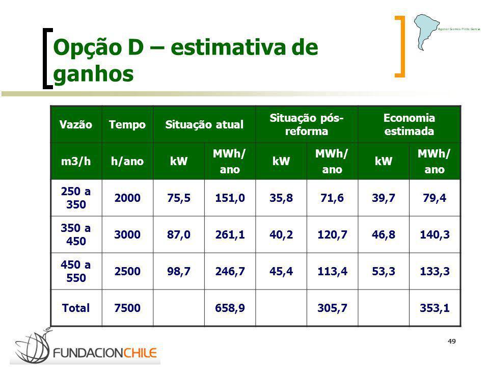 49 Opção D – estimativa de ganhos VazãoTempoSituação atual Situação pós- reforma Economia estimada m3/hh/anokW MWh/ ano kW MWh/ ano kW MWh/ ano 250 a