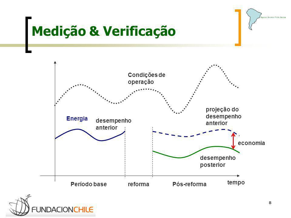 8 Medição & Verificação tempo reforma Energia desempenho anterior desempenho posterior projeção do desempenho anterior economia Período basePós-reform