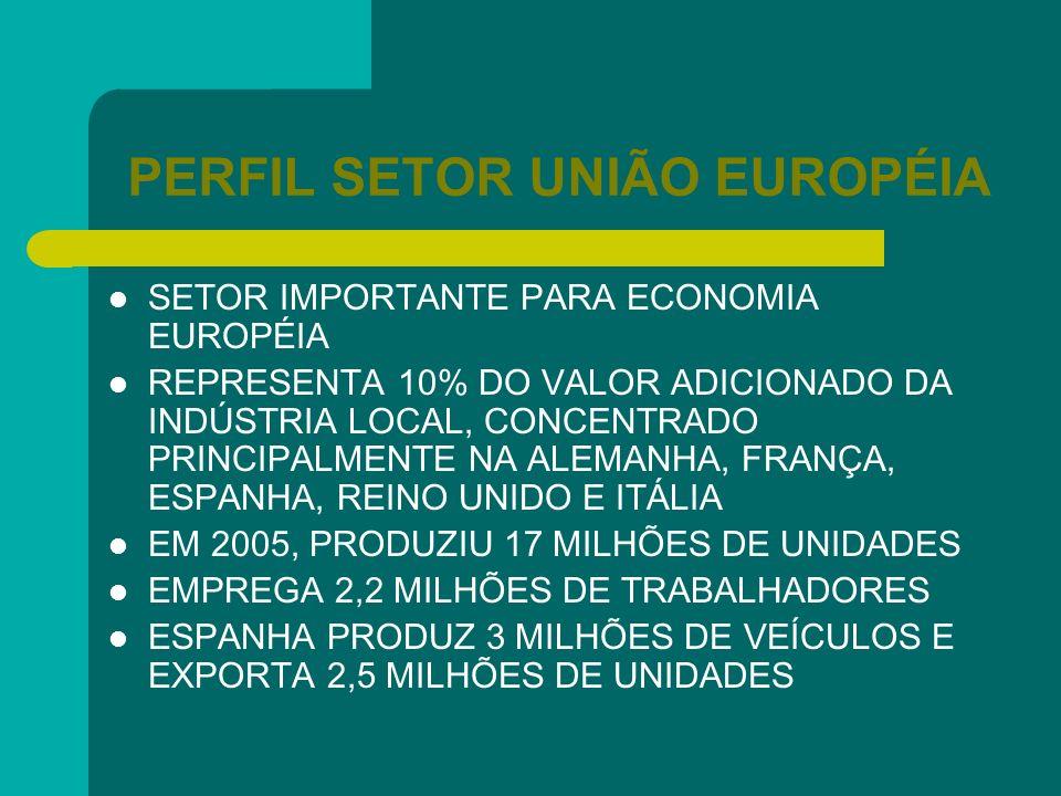 PERFIL SETOR UNIÃO EUROPÉIA SETOR IMPORTANTE PARA ECONOMIA EUROPÉIA REPRESENTA 10% DO VALOR ADICIONADO DA INDÚSTRIA LOCAL, CONCENTRADO PRINCIPALMENTE