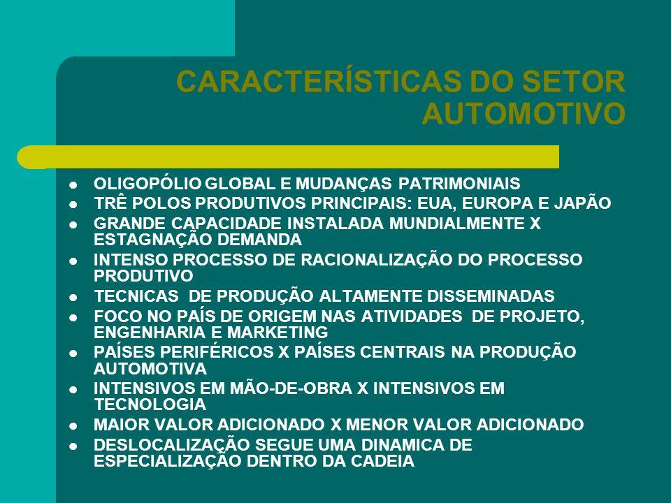 CARACTERÍSTICAS DO SETOR DE AUTOPEÇAS INTENSO PROCESSO DE FUSÃO E AQUISIÇÃO EXCESSIVA DIVERSIFICAÇÃO DE PRODUTOS ESTRATÉGIAS EM FUNÇÃO DA POLÍTICA DE COMPRAS, INVESTIMENTOS E LANÇAMENTOS DAS MONTADORAS NOVA LÓGICA DE RELACIONAMENTO COM MONTADORAS – DIVISÃO DOS RISCOS, INVESTIMENTOS E DESENVOLVIMENTO DE PRODUTOS NOVOS MODELOS PRODUTIVOS (CONSÓRCIO) FORNECEDORES DE 2º.