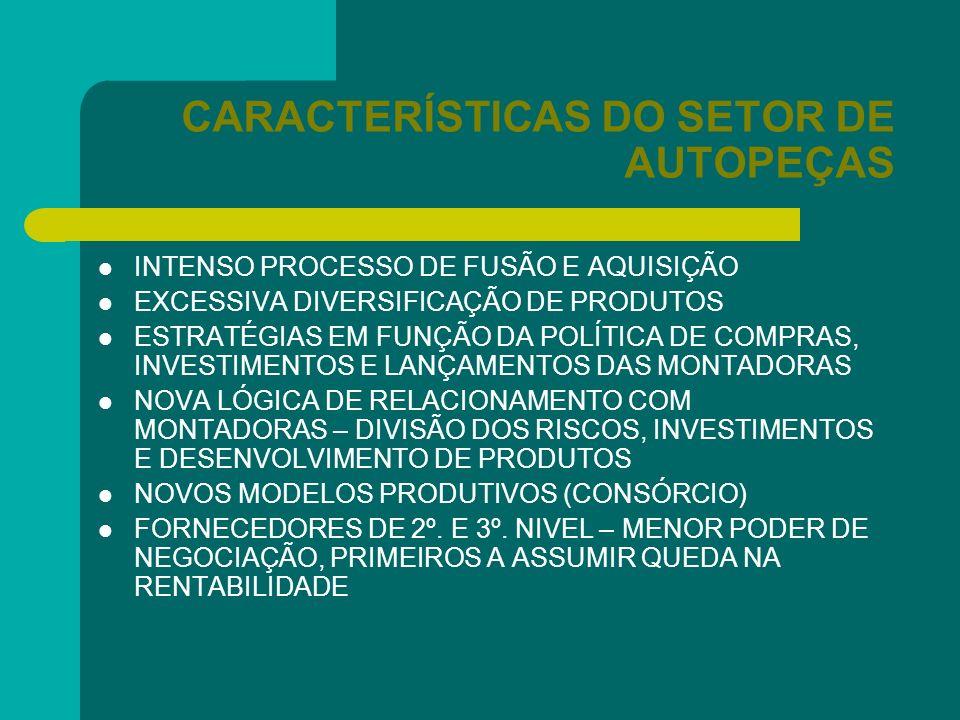 CARACTERÍSTICAS DO SETOR DE AUTOPEÇAS INTENSO PROCESSO DE FUSÃO E AQUISIÇÃO EXCESSIVA DIVERSIFICAÇÃO DE PRODUTOS ESTRATÉGIAS EM FUNÇÃO DA POLÍTICA DE