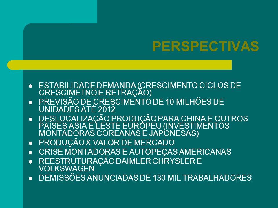 PERSPECTIVAS ESTABILIDADE DEMANDA (CRESCIMENTO CICLOS DE CRESCIMETNO E RETRAÇÃO) PREVISÃO DE CRESCIMENTO DE 10 MILHÕES DE UNIDADES ATÉ 2012 DESLOCALIZ
