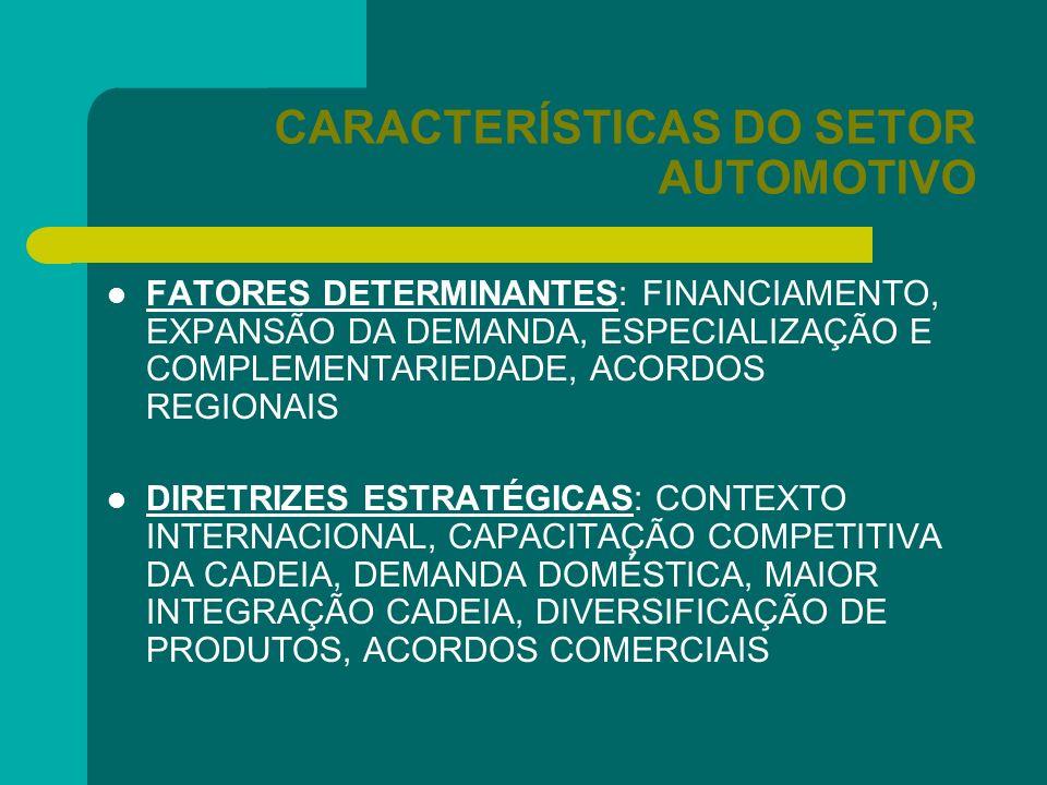 CARACTERÍSTICAS DO SETOR AUTOMOTIVO FATORES DETERMINANTES: FINANCIAMENTO, EXPANSÃO DA DEMANDA, ESPECIALIZAÇÃO E COMPLEMENTARIEDADE, ACORDOS REGIONAIS