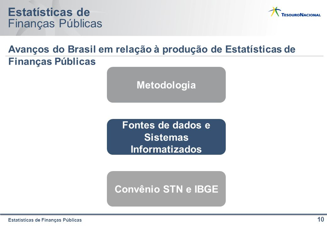 Estatísticas de Finanças Públicas Estatísticas de Finanças Públicas Avanços do Brasil em relação à produção de Estatísticas de Finanças Públicas 10 Metodologia Fontes de dados e Sistemas Informatizados Convênio STN e IBGE