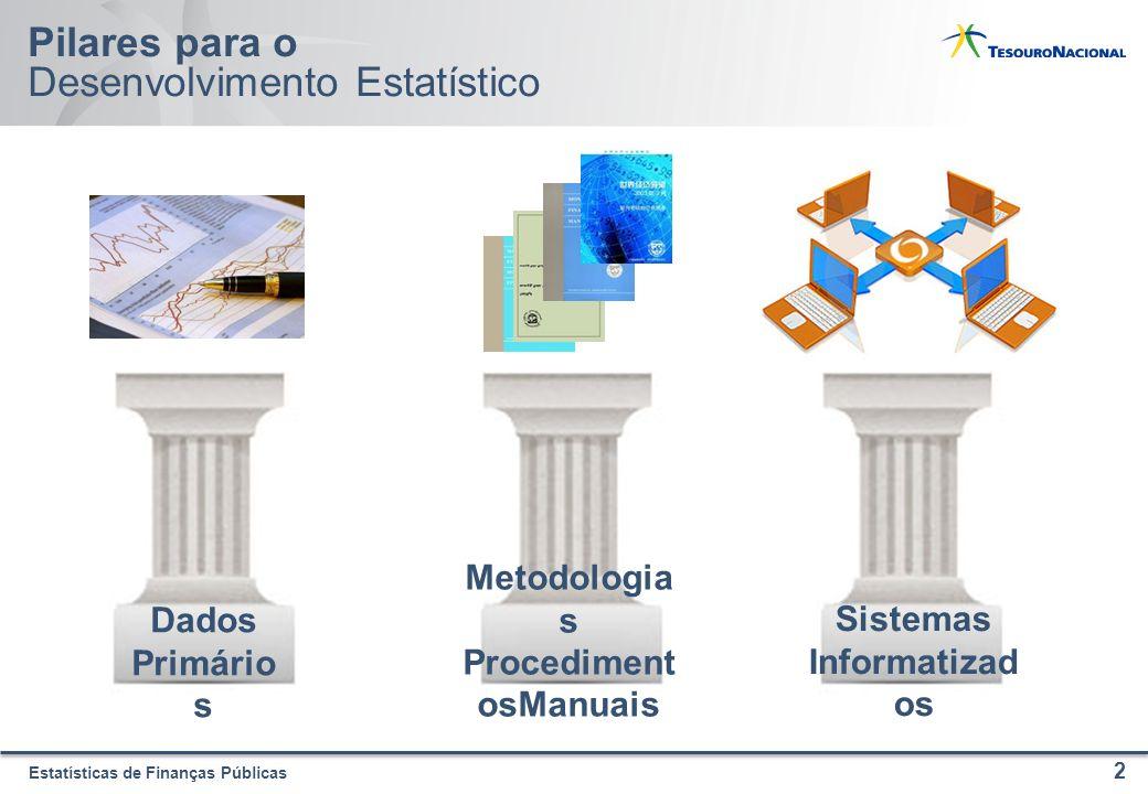 Estatísticas de Finanças Públicas Pilares para o Desenvolvimento Estatístico 2 Dados Primário s Metodologia s Procediment osManuais Sistemas Informatizad os