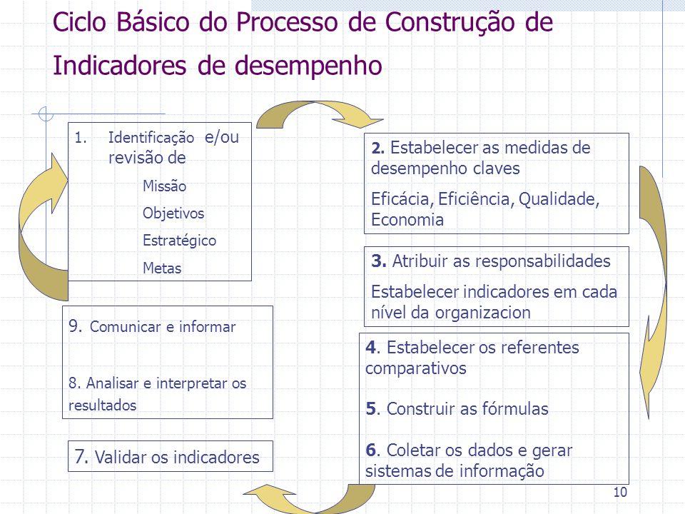 10 Ciclo Básico do Processo de Construção de Indicadores de desempenho 1.Identificação e/ou revisão de Missão Objetivos Estratégico Metas 2. Estabelec