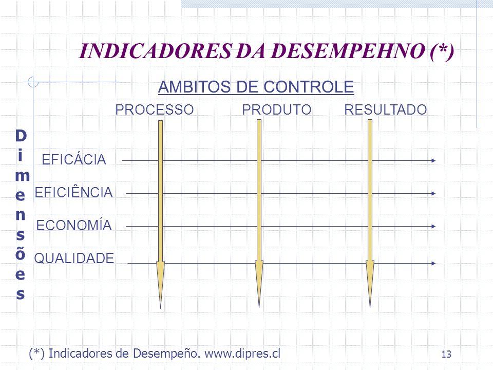 13 INDICADORES DA DESEMPEHNO (*) EFICÁCIA EFICIÊNCIA ECONOMÍA QUALIDADE PROCESSO PRODUTO RESULTADO DimensõesDimensões AMBITOS DE CONTROLE (*) Indicado