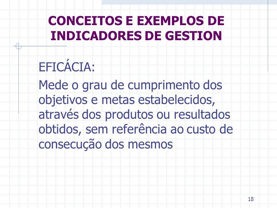 18 CONCEITOS E EXEMPLOS DE INDICADORES DE GESTION EFICÁCIA: Mede o grau de cumprimento dos objetivos e metas estabelecidos, através dos produtos ou re