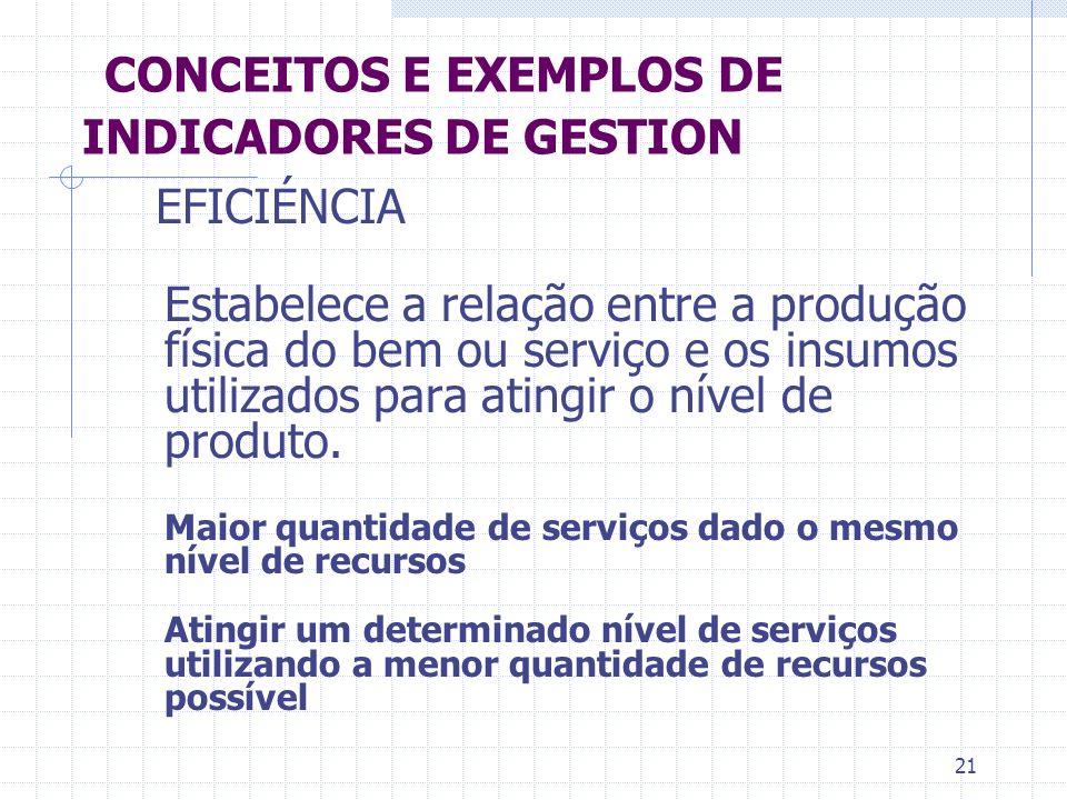 21 CONCEITOS E EXEMPLOS DE INDICADORES DE GESTION Estabelece a relação entre a produção física do bem ou serviço e os insumos utilizados para atingir