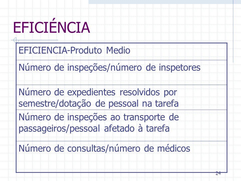 24 EFICIÉNCIA EFICIENCIA-Produto Medio Número de inspeções/número de inspetores Número de expedientes resolvidos por semestre/dotação de pessoal na ta