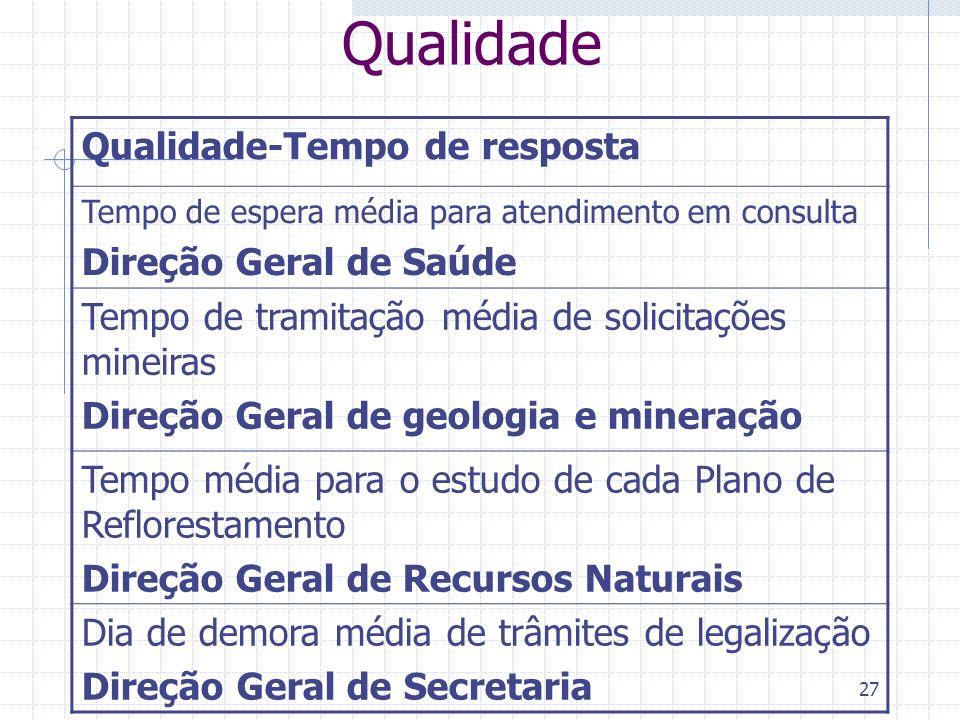 27 Qualidade Qualidade-Tempo de resposta Tempo de espera média para atendimento em consulta Direção Geral de Saúde Tempo de tramitação média de solici