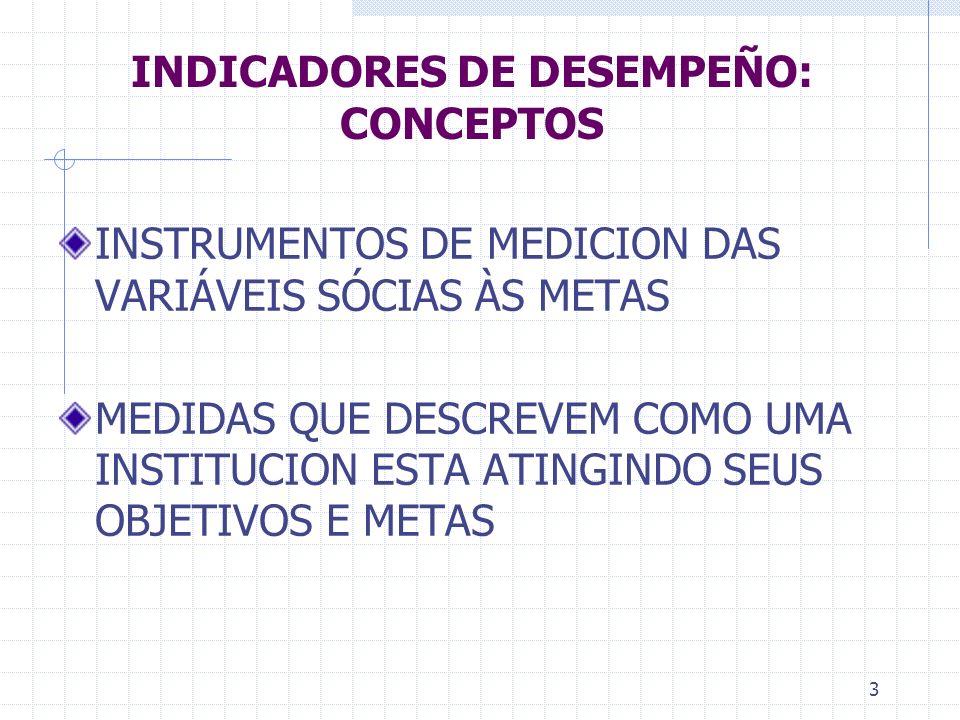 3 INDICADORES DE DESEMPEÑO: CONCEPTOS INSTRUMENTOS DE MEDICION DAS VARIÁVEIS SÓCIAS ÀS METAS MEDIDAS QUE DESCREVEM COMO UMA INSTITUCION ESTA ATINGINDO