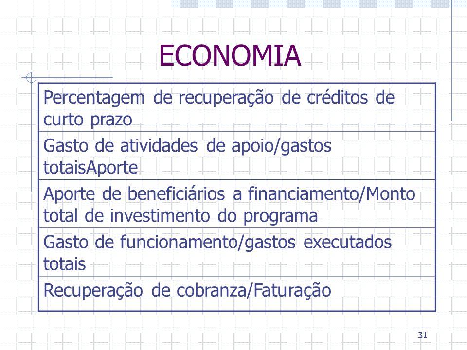 31 ECONOMIA Percentagem de recuperação de créditos de curto prazo Gasto de atividades de apoio/gastos totaisAporte Aporte de beneficiários a financiam